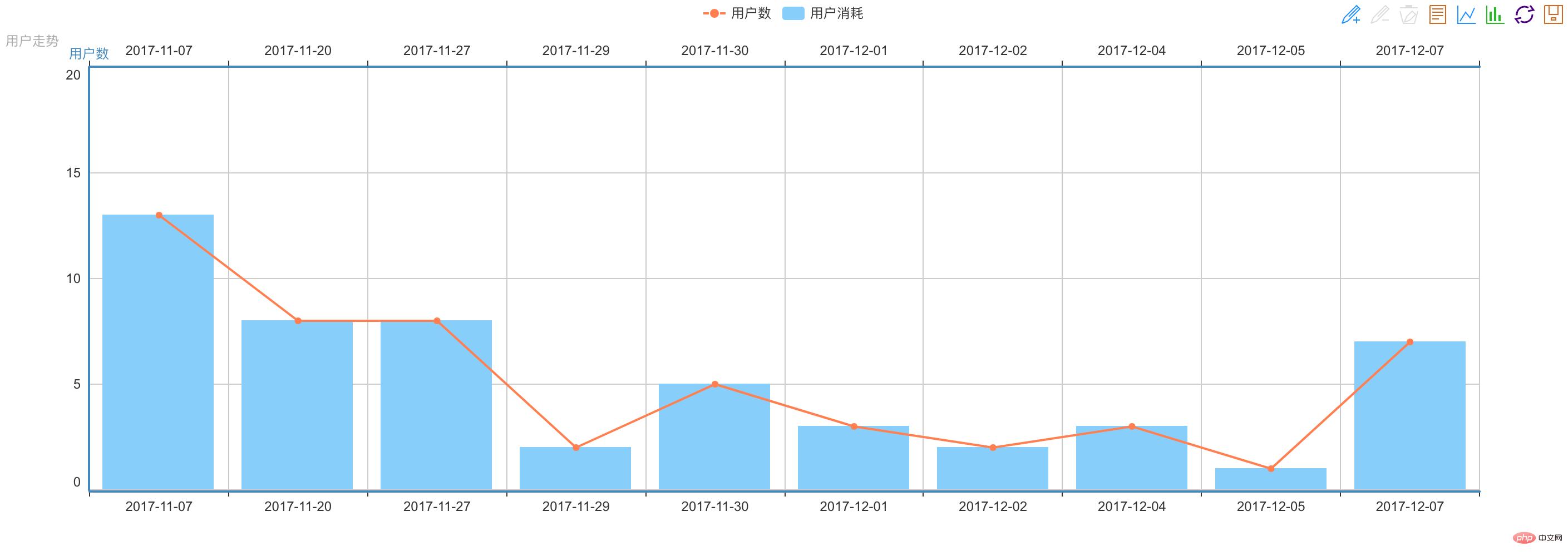 PHP如何使用Echarts生成数据统计报表_编程技术_编程开发技术教程