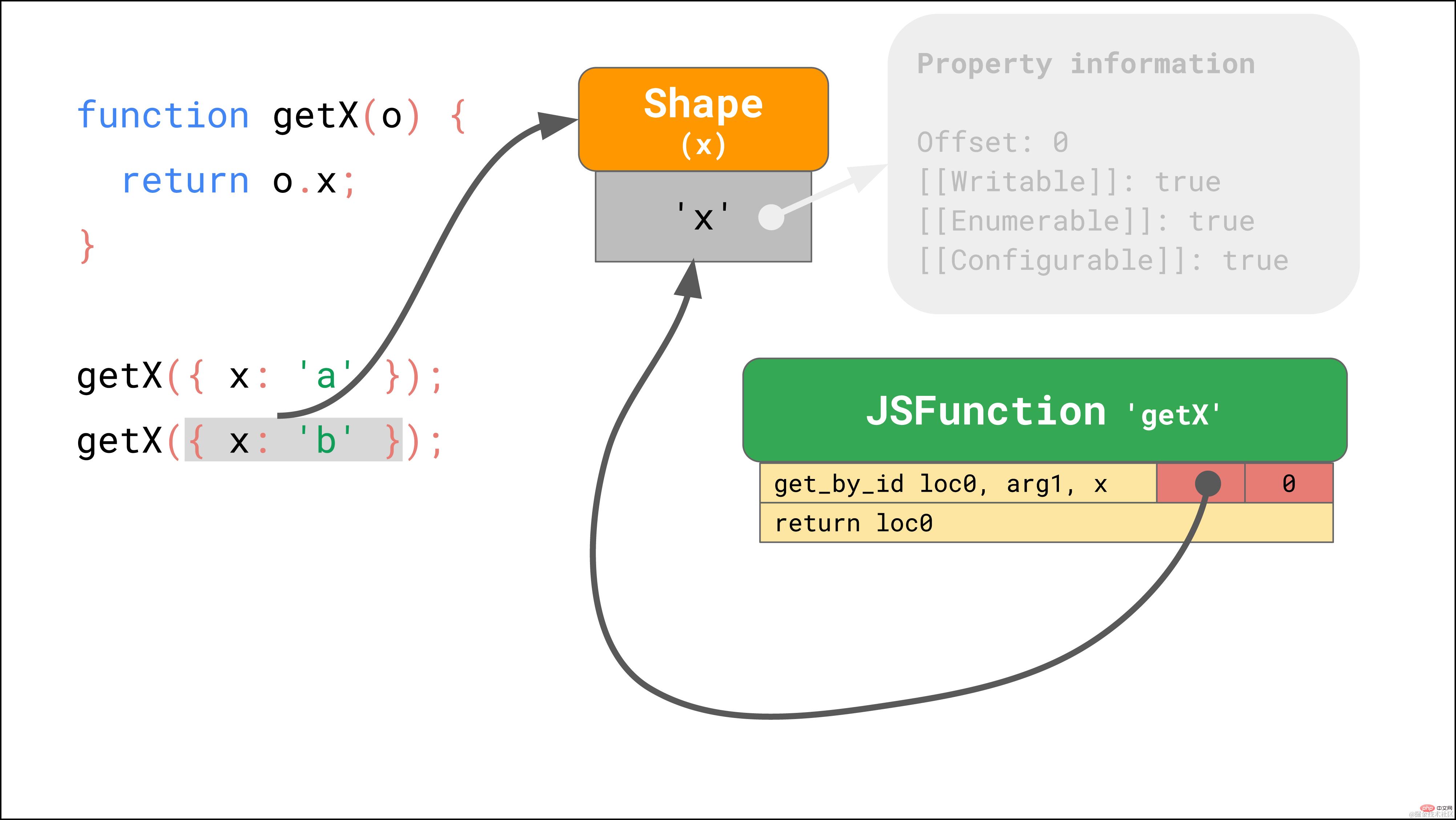 拿下JavaScript引擎的基本原理_编程技术_亿码酷站插图20