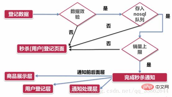 分享php秒杀功能实现的思路_亿码酷站_编程开发技术教程插图13