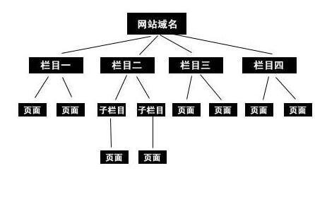 《seo文案》网站良好的物理结构对SEO有那些帮助_seo