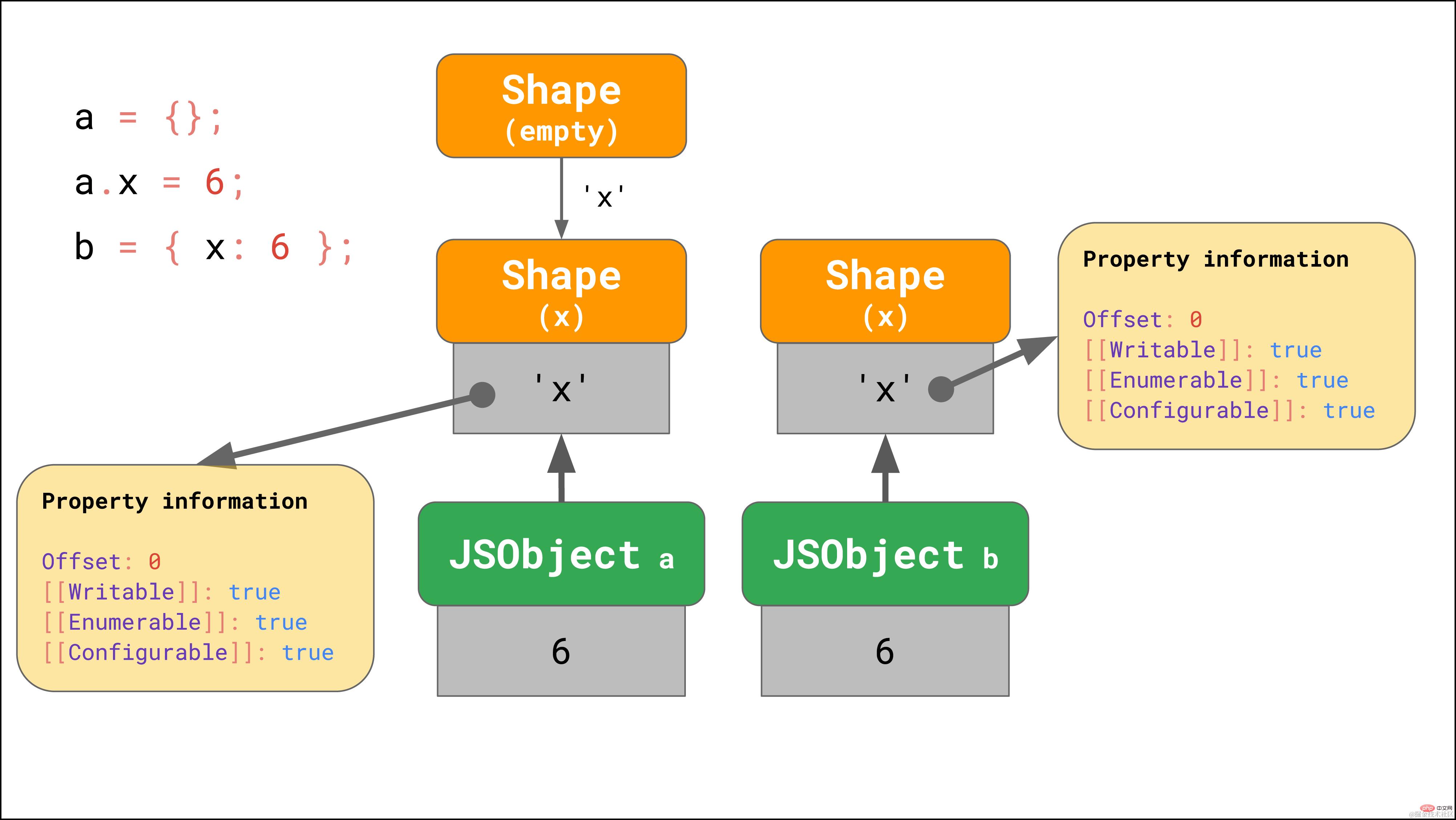 拿下JavaScript引擎的基本原理_编程技术_亿码酷站插图14