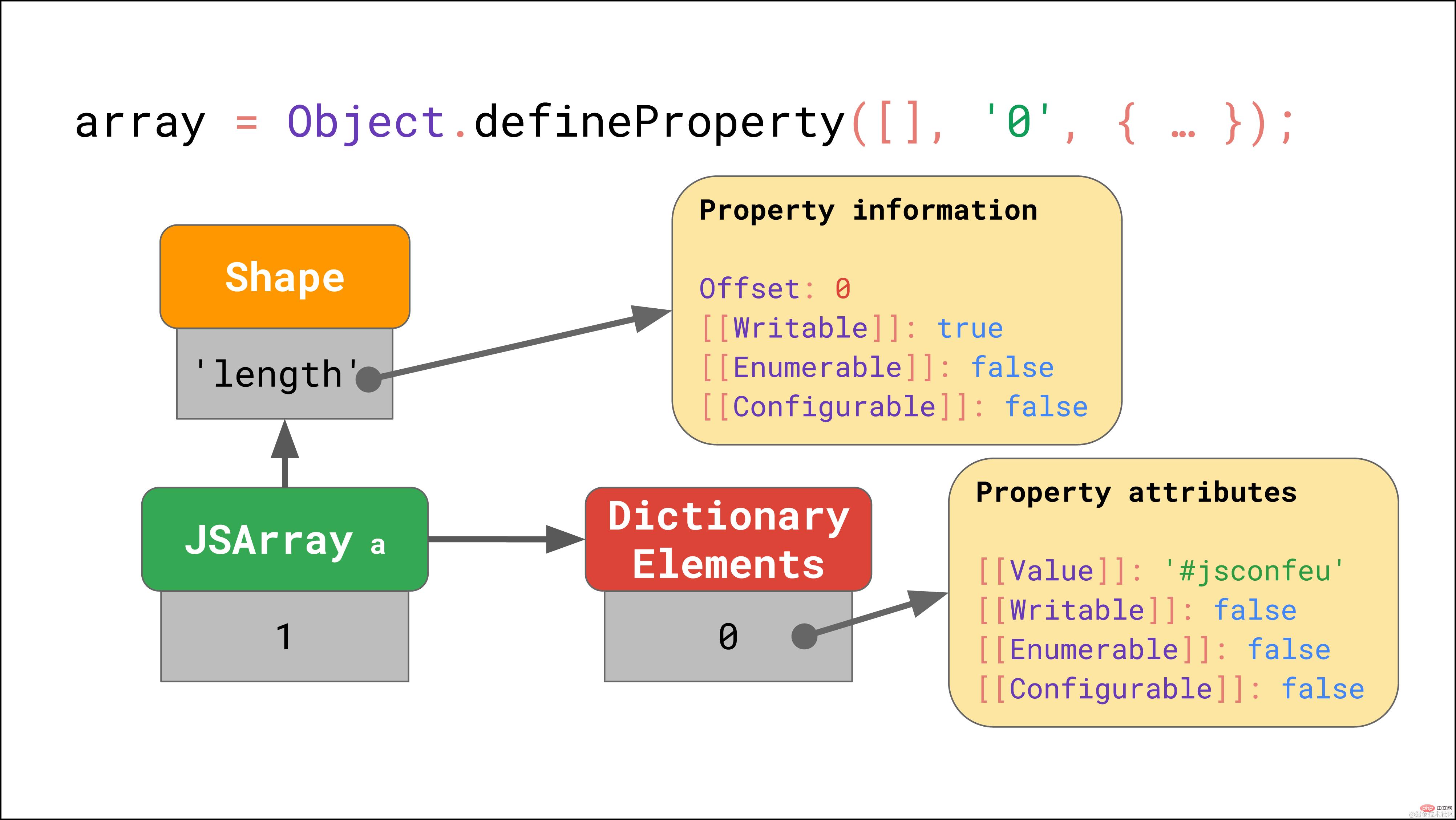 拿下JavaScript引擎的基本原理_编程技术_亿码酷站插图23