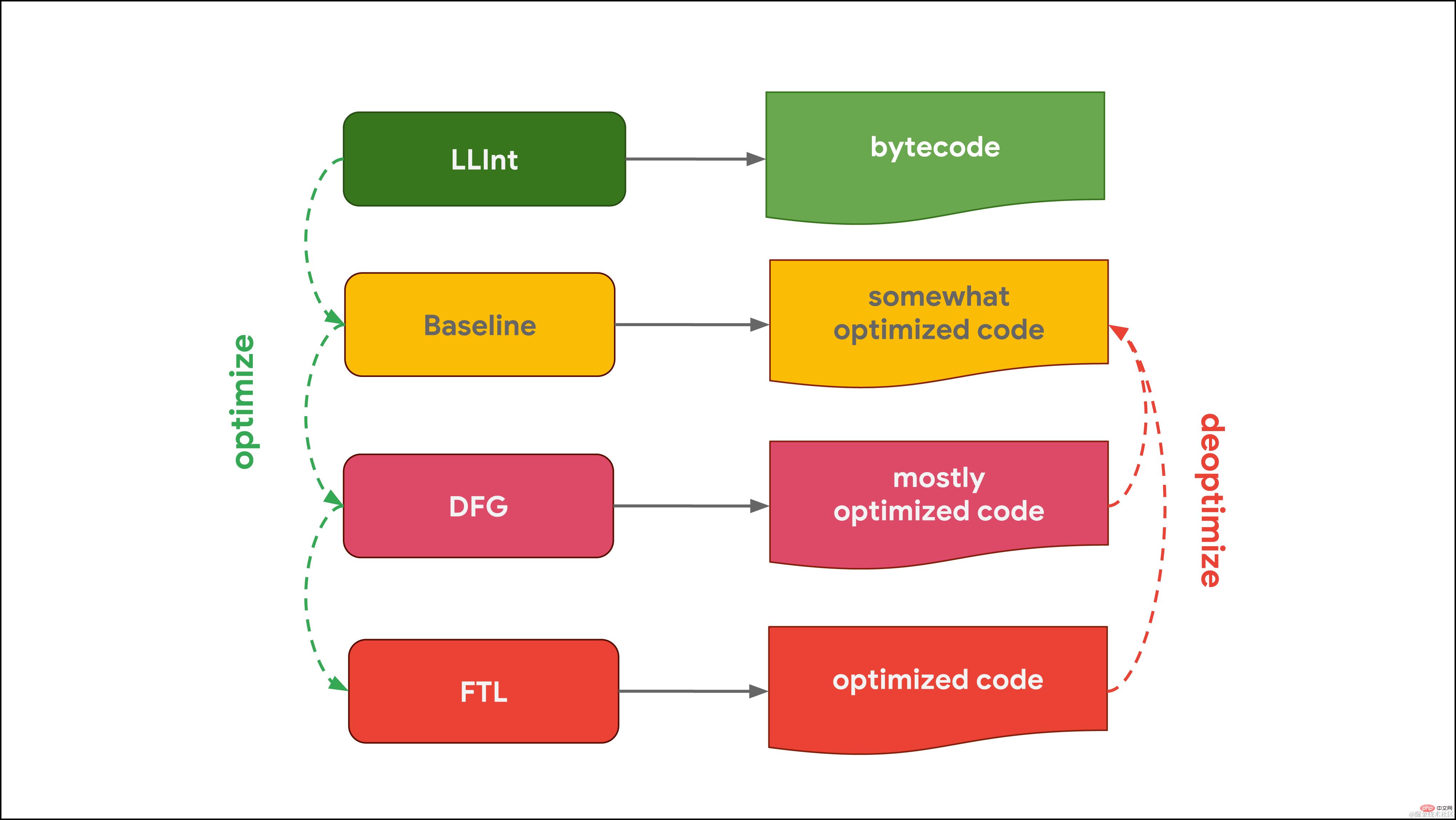 拿下JavaScript引擎的基本原理_编程技术_亿码酷站插图4