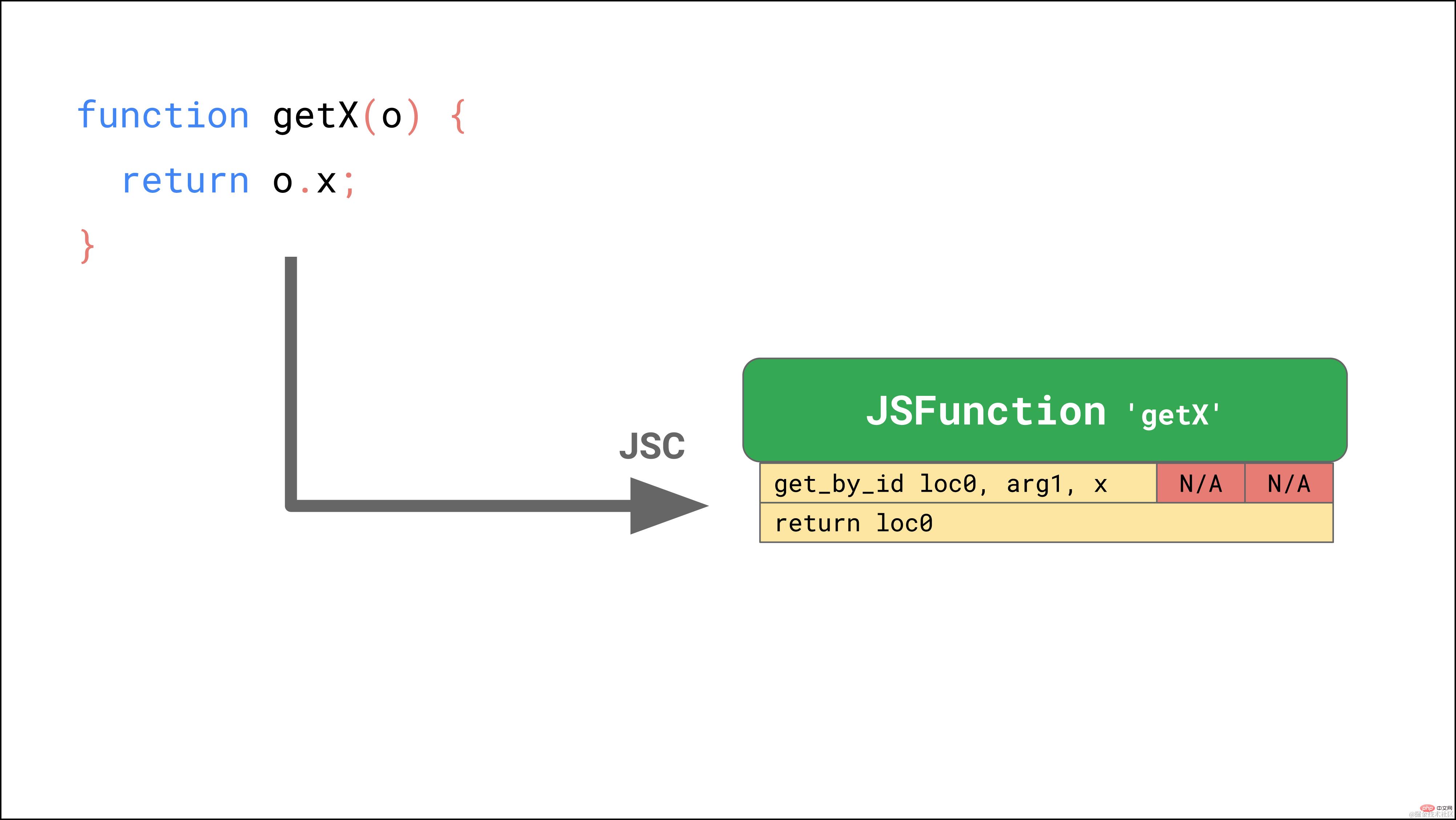 拿下JavaScript引擎的基本原理_编程技术_亿码酷站插图17