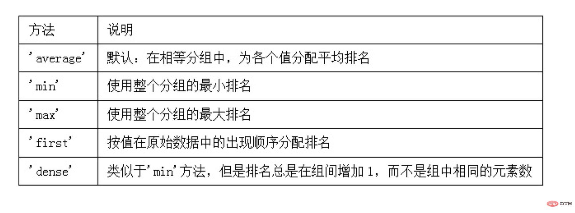 pandas技巧之 DataFrame中的排序与汇总方法_编程技术_编程开发技术教程插图7