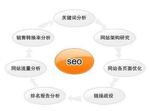 泉州seo培训对SEO考核基本数据的几点建议_seo