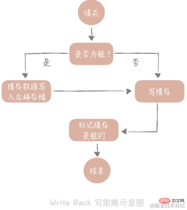 java高并发系统设计之缓存篇_亿码酷站_亿码酷站插图5
