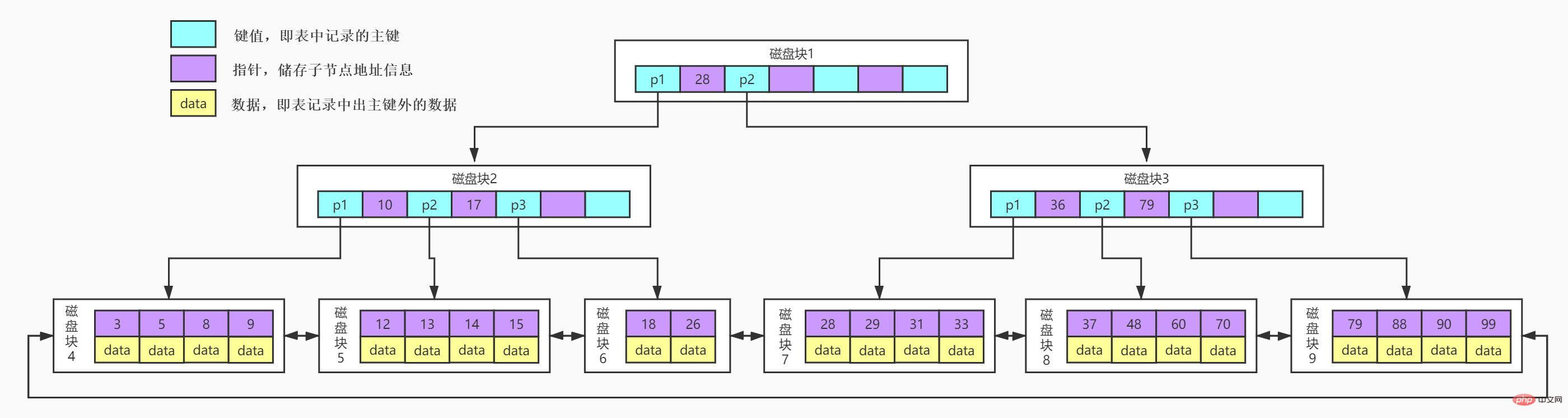 MySQL索引能让查询效率提高这么多原因是?_编程技术_亿码酷站插图5
