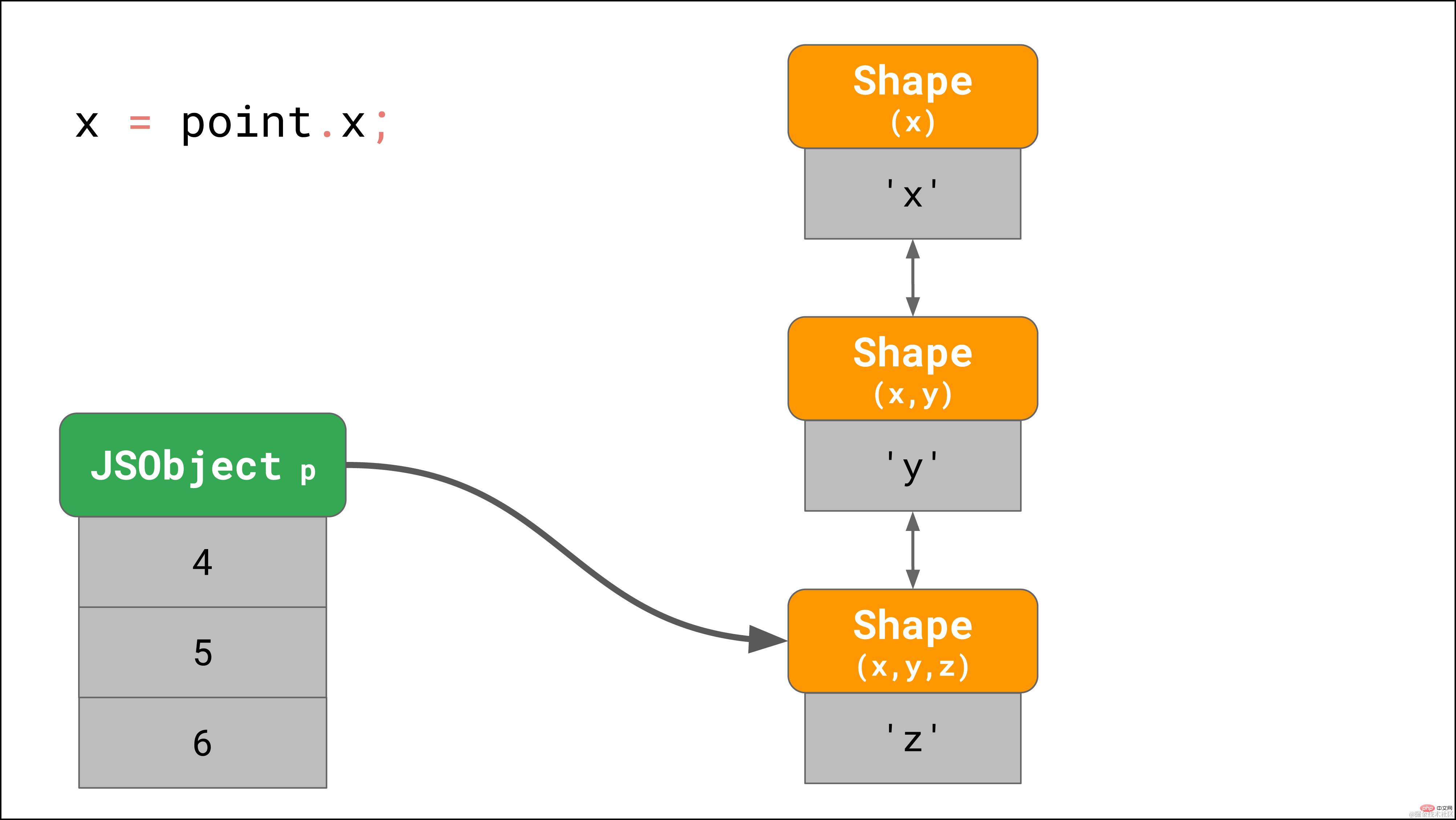 拿下JavaScript引擎的基本原理_编程技术_亿码酷站插图15